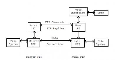 Per stabilire una connessione FTP al tuo account avrai bisogno della credenziali di accesso FTP